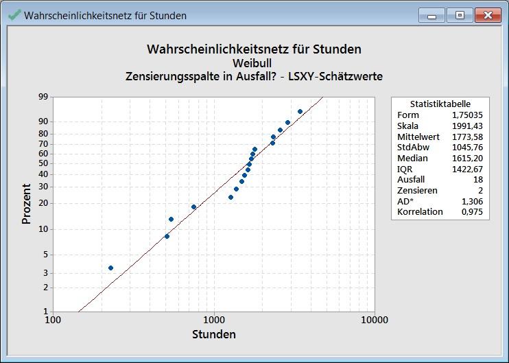 minitab 18 parametersch tzung in der verteilungsanalyse