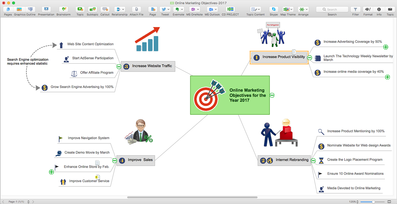 add text to relationships between topics in conceptdraw mindmap 9 - Conceptdraw Mind Map