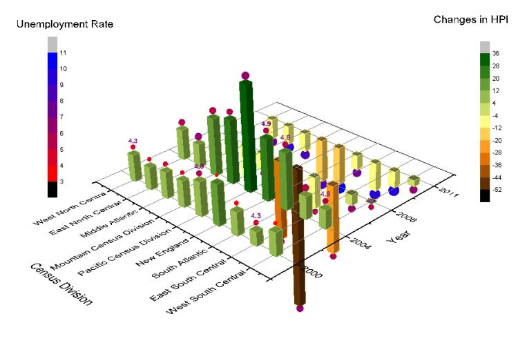 OriginLab - Grafische Darstellung: 3D- und Konturdiagramme