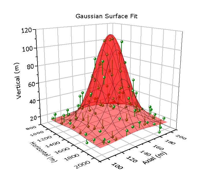 GaussianSurfaceFit