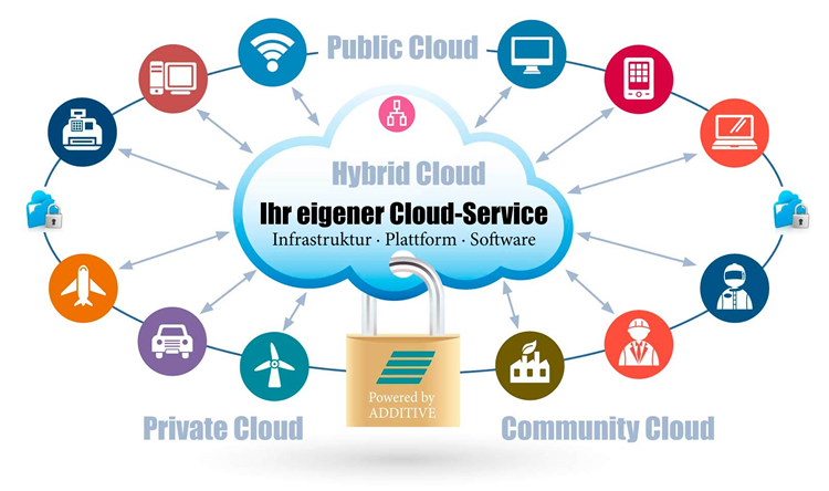 Überblick über die ADDITIVE Cloud-Services