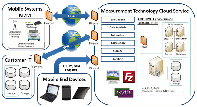 Overview of Measurement Technology Cloud