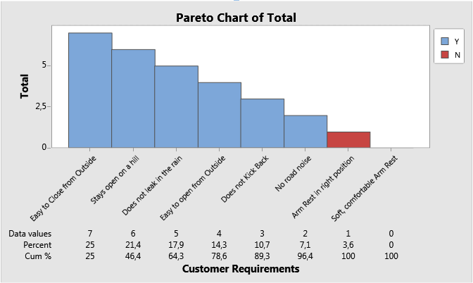 Pareto Chart in Engage