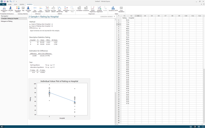 Screenshot von Minitab Express