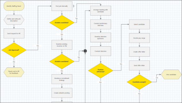 Process Map in Workspace