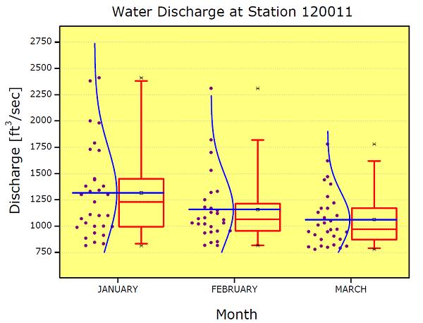 OriginLab - Grafische Darstellung: Statistikdiagramme