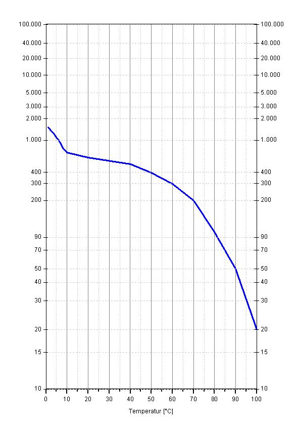 Origin 9 - doppelt logarithmische Achse zeichnen