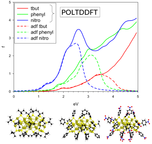 Fast Nanoparticle Spectra with poltddft