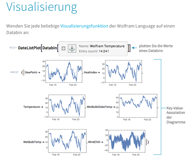 Wolfram Data Drop Visualisierung