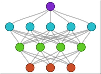 Neural Networks in Mathematica 11