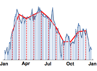 Time Series Processing in Mathematica 11