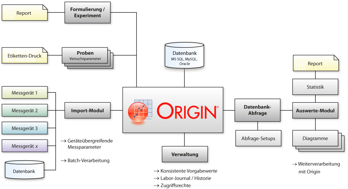 LIMS-Workflow mit Origin